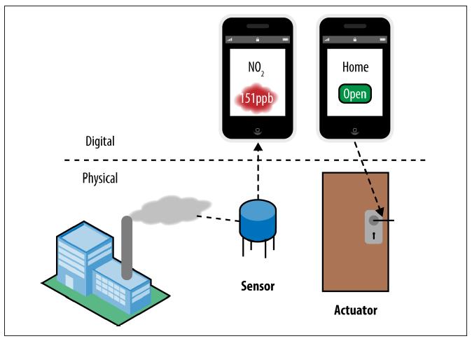 Actuator-sensor-Claire-Rowland