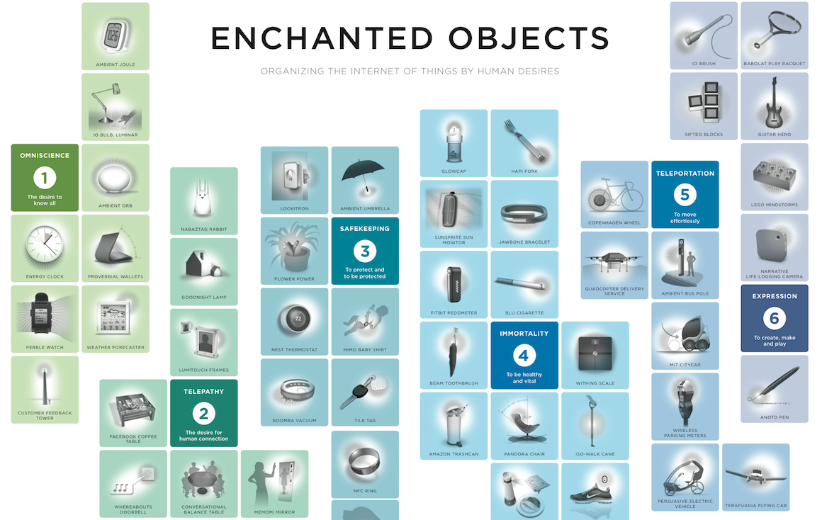 Enchanted_Objects_Poster