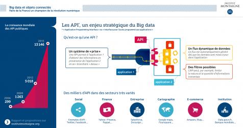 Les API, un enjeu stratégique du Big Data - Big Data et objets connectés, Institut Montaigne