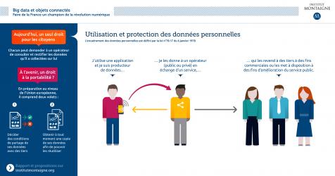 Utilisation et protection des données personnelles - Big Data et objets connectés, Institut Montaigne